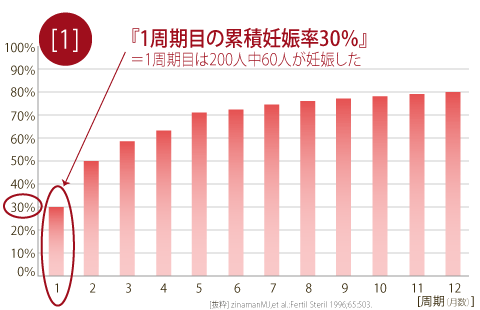 累積妊娠率のグラフ
